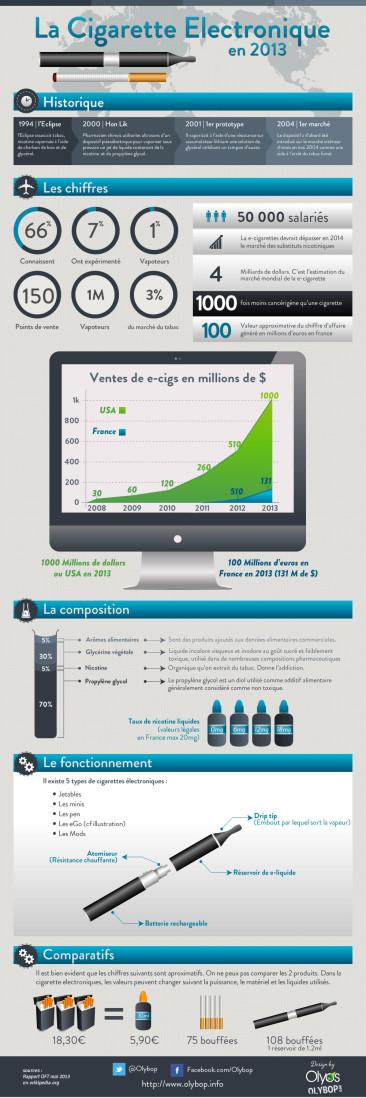 Infographie – La cigarette électronique en 2013