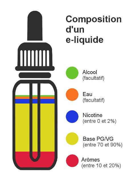 eliquide cigarette electronique
